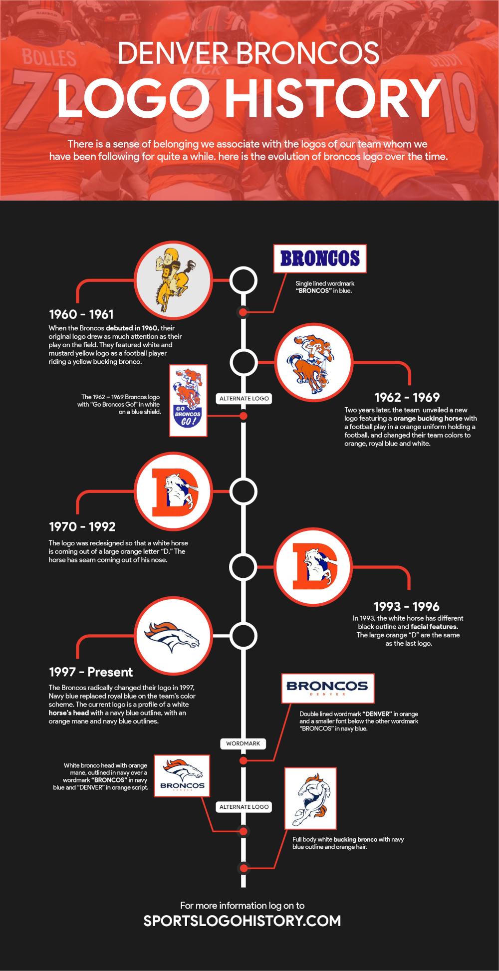 Infographic - Denver Broncos 1000
